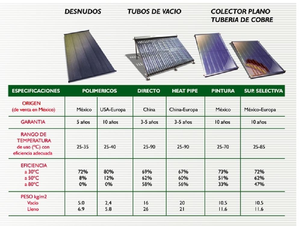 Disminuye la generaci n de di xido de carbono 100 - Tipos de paneles solares ...